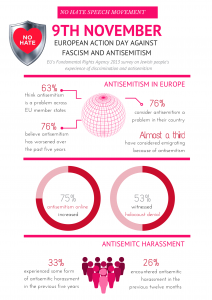 Infographic on Antisemitism in Europe
